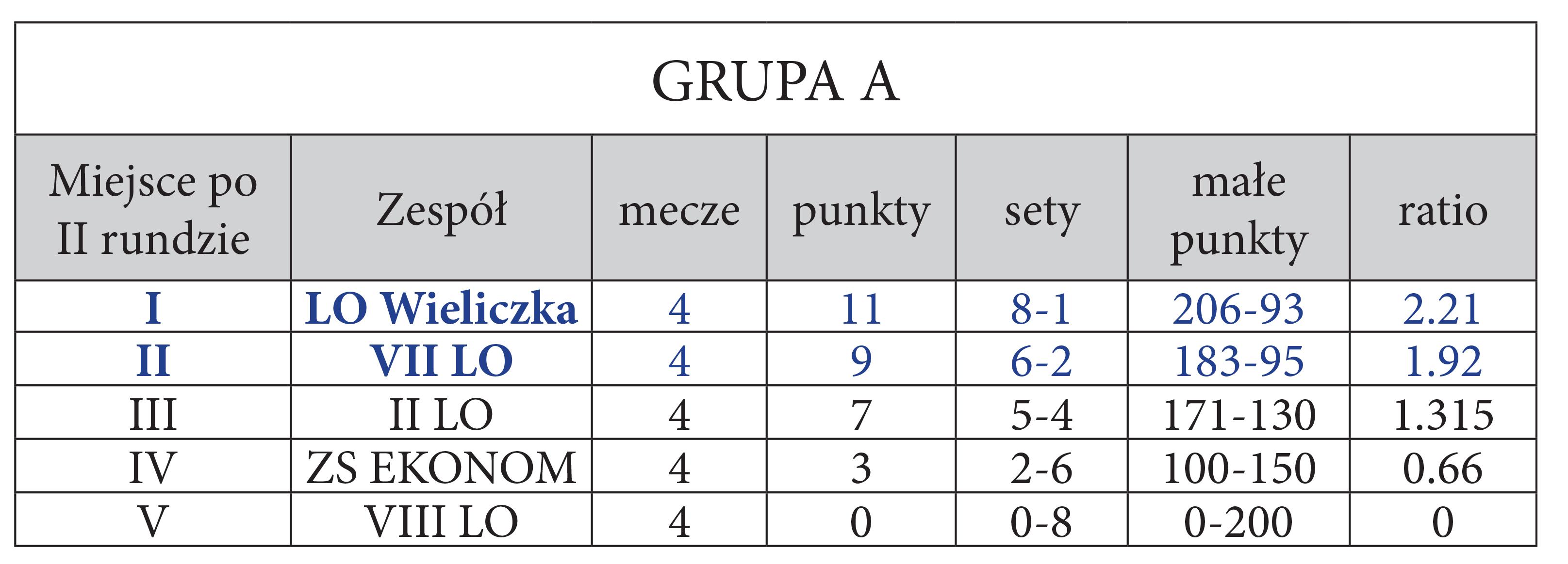 Tabela grupy A po drugiej turze rozgrywek