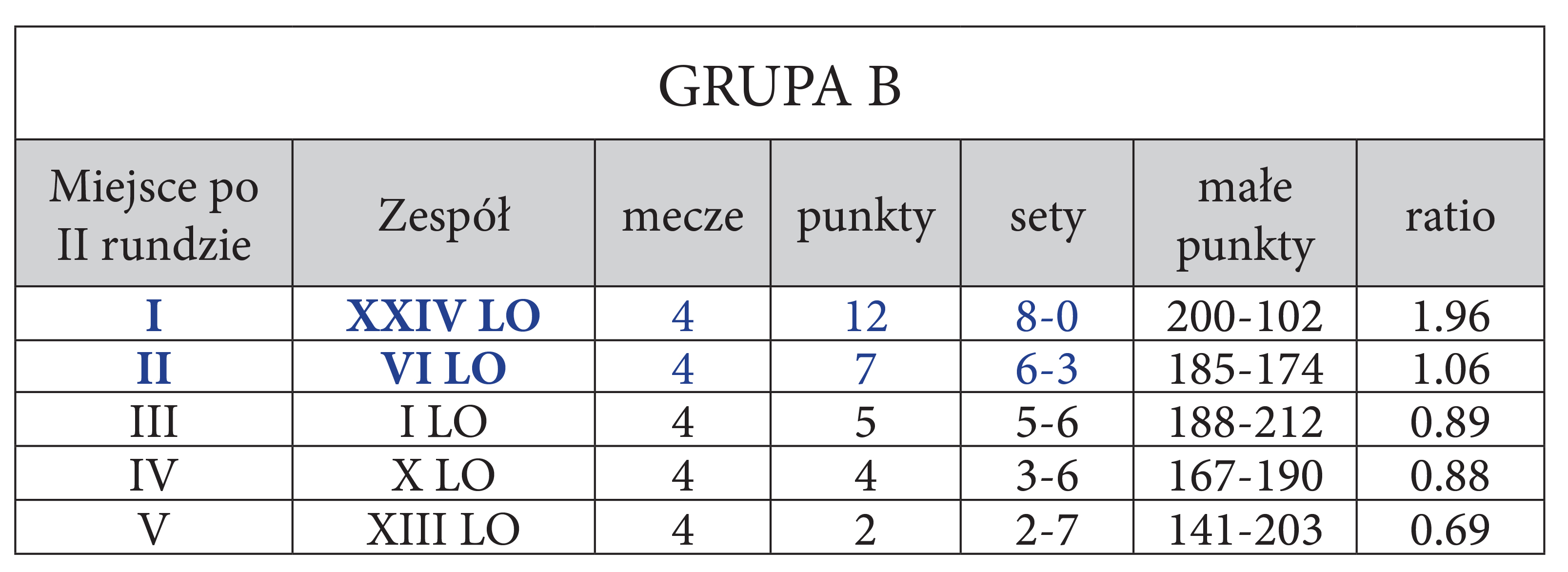 TABELA GRUPY B
