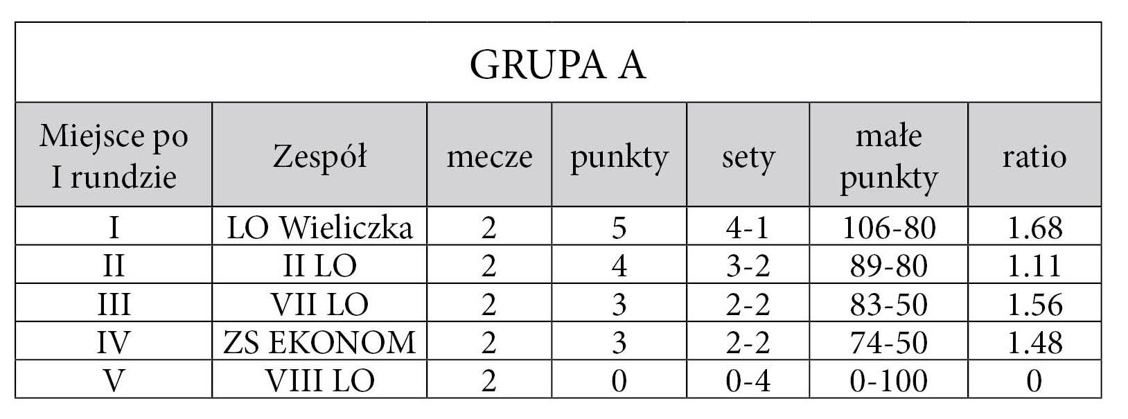 tabela_gr_A_1