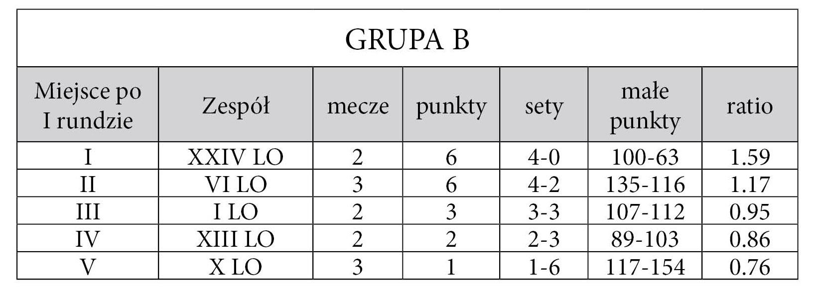 tabela_gr_B