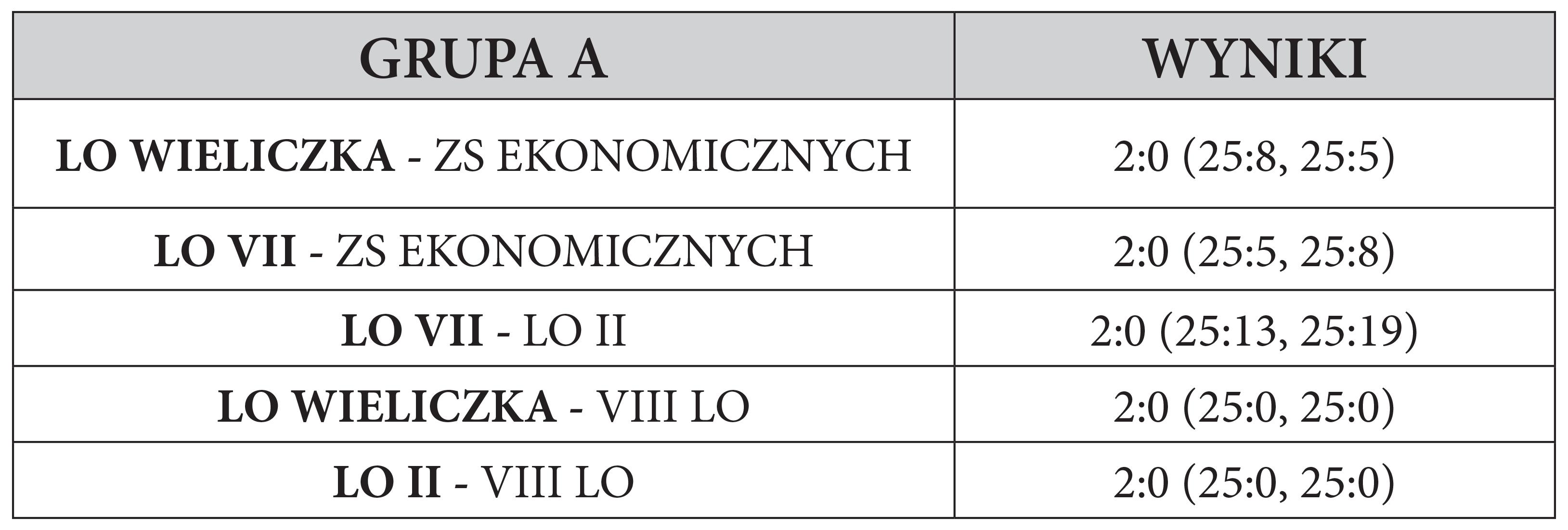 Wyniki spotkań grupy A